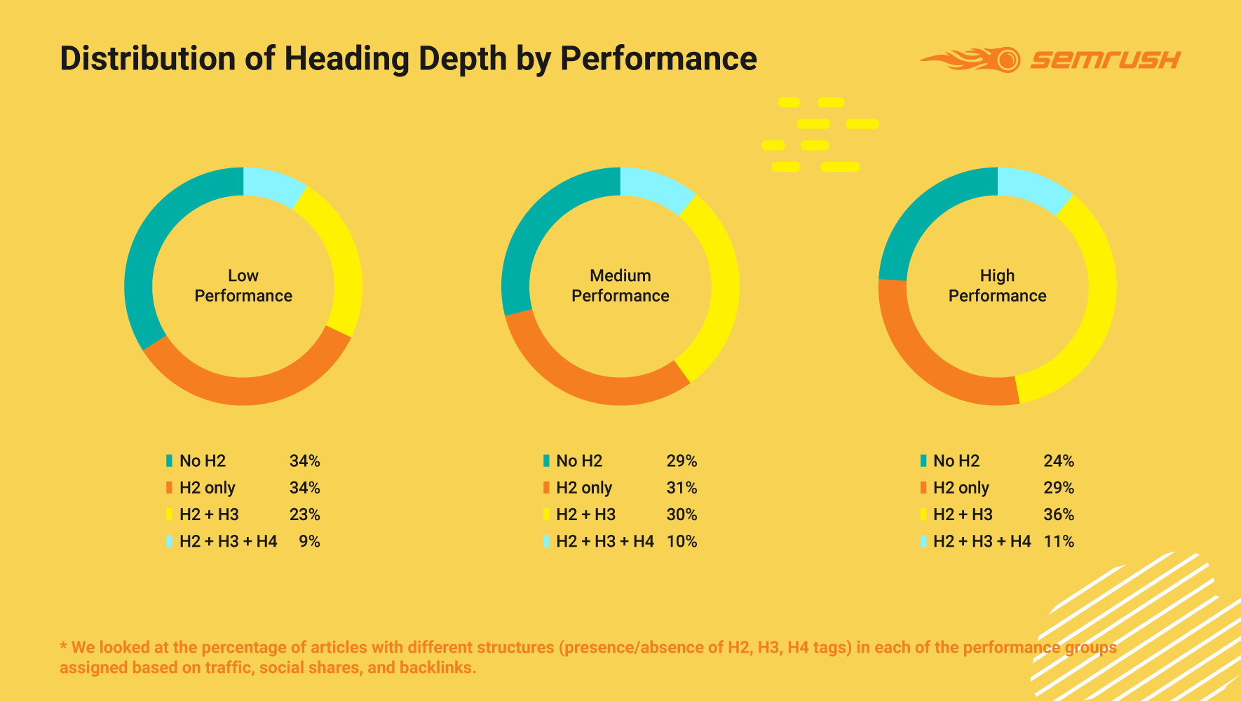 Distribution of Heading Depth by Performance